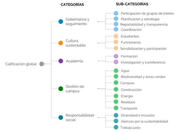 Innovadora herramienta revela que instituciones de educación superior chilenas promedian un 31% de avance en sustentabilidad