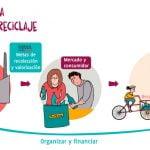 Ley REP | EcoCluster la primera plataforma en línea para la gestión integral de residuos