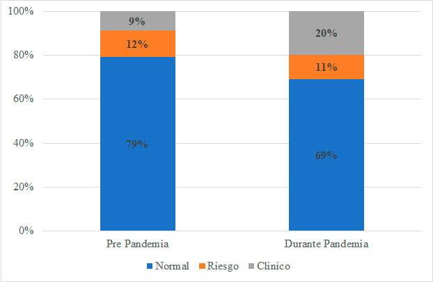 Costos socioemocionales en escolares chilenos producto de la pandemia