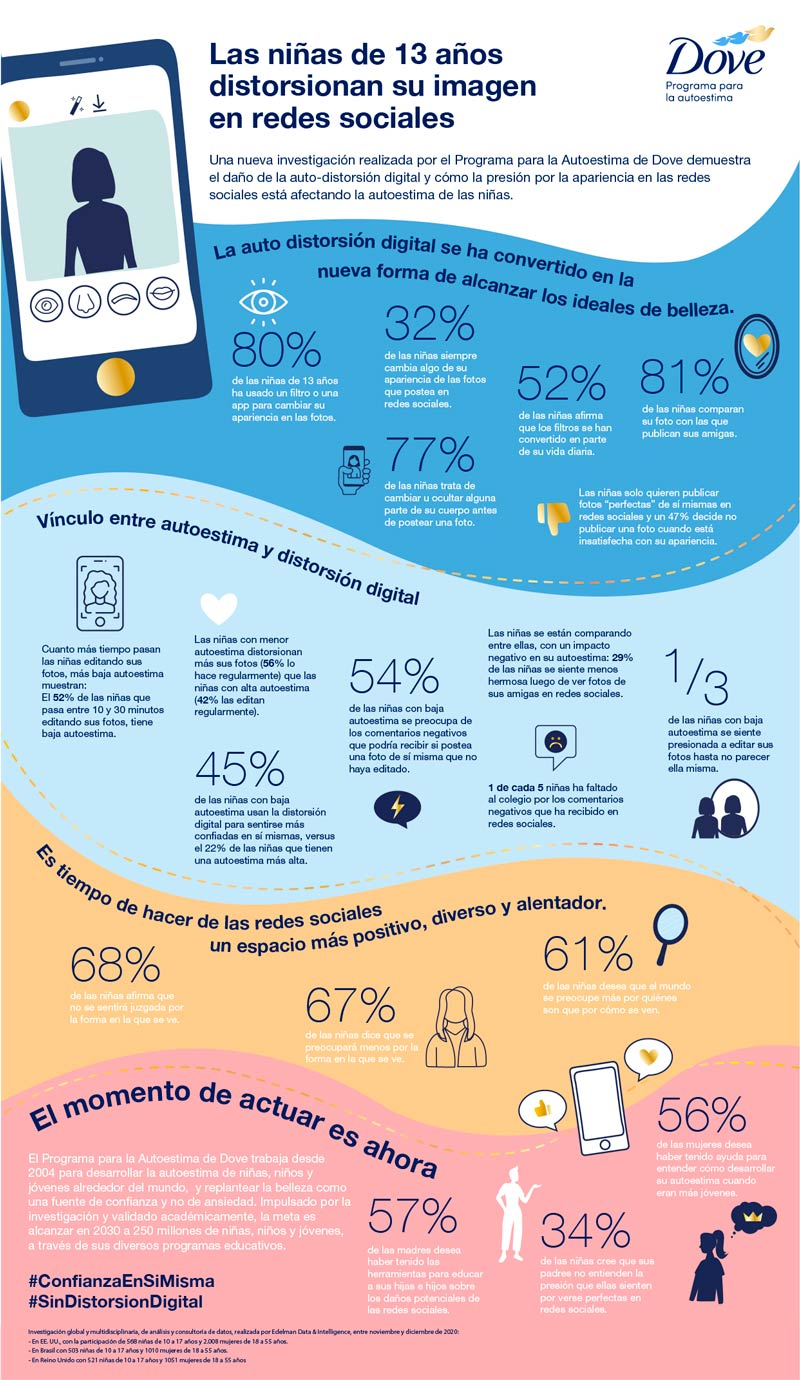 ¿De qué manera afectan los filtros en nuestras niñas? infografía
